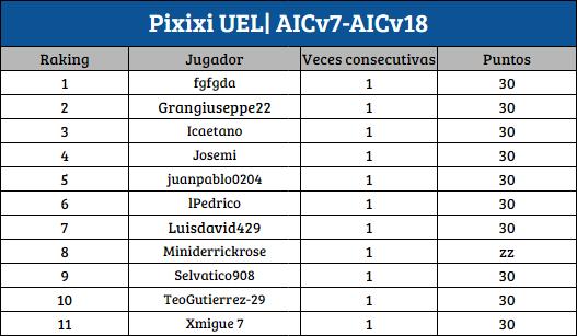 [AIC v19] Top Raking Pixixi | Asistidor | BDO [1D-2D] P_uel12