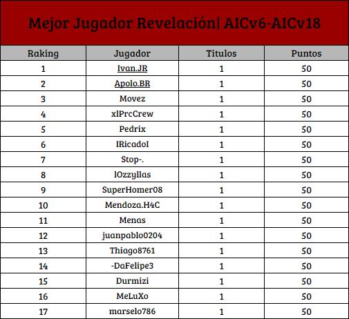[AIC v19] Top Raking de Titulos Individuales [1D] R_1d10