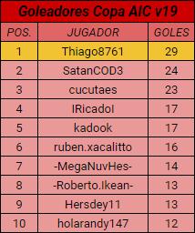 [AIC v19] Resumen | Final de LIGA 1D, 2D & 3D | Copa AIC & Copa Community Top_1018