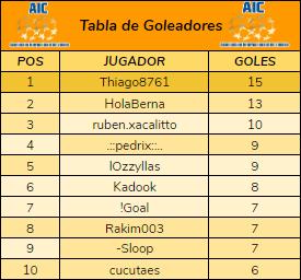 [AIC v19] Resumen | Final de LIGA 1D, 2D & 3D | Copa AIC & Copa Community Top_1020