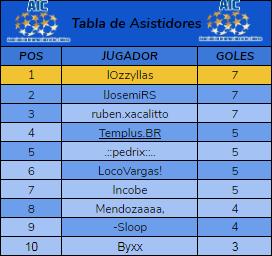 [AIC v19] Resumen | Final de LIGA 1D, 2D & 3D | Copa AIC & Copa Community Top_1021