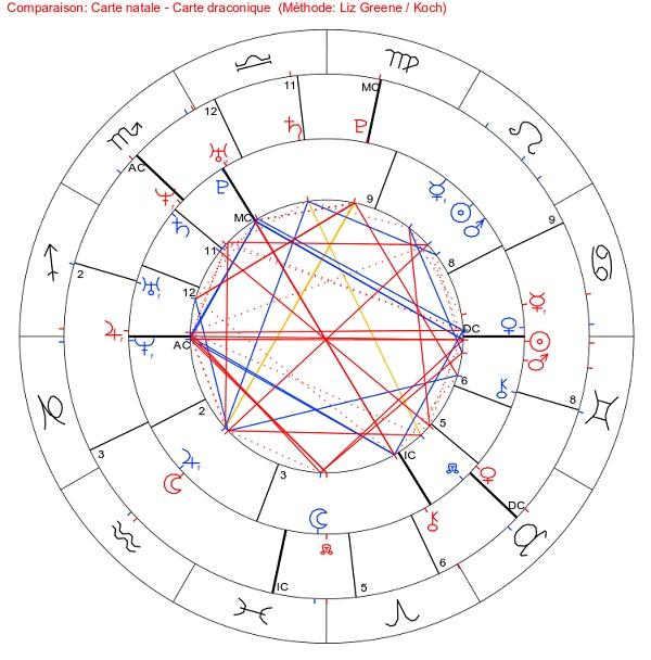 astrologie draconique - Page 2 Compar10