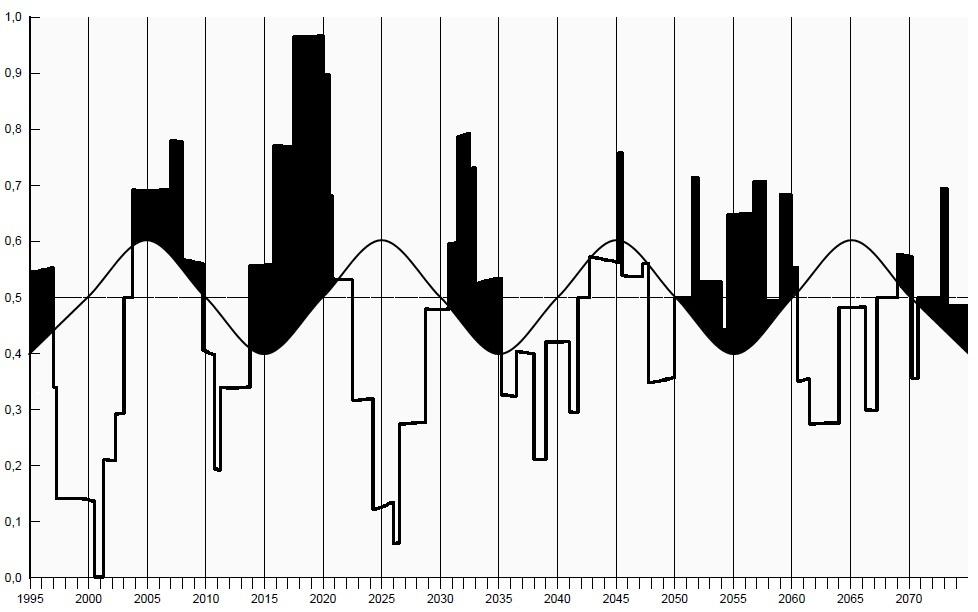 Cycles mondiaux en graphe Indice10