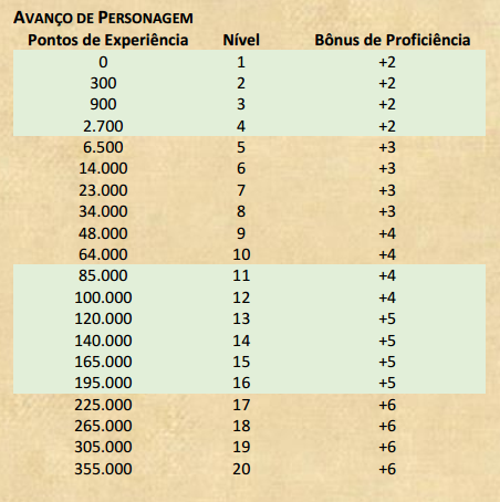 Regras do Multiverso Tabela10