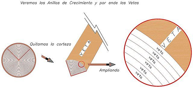 Esquemas de las Vetas y Cortes. Lo básico. 215