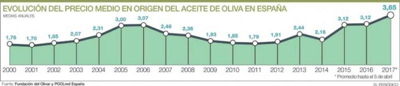 Precio Aceite de Oliva: evolución del mercado - Página 5 10110613