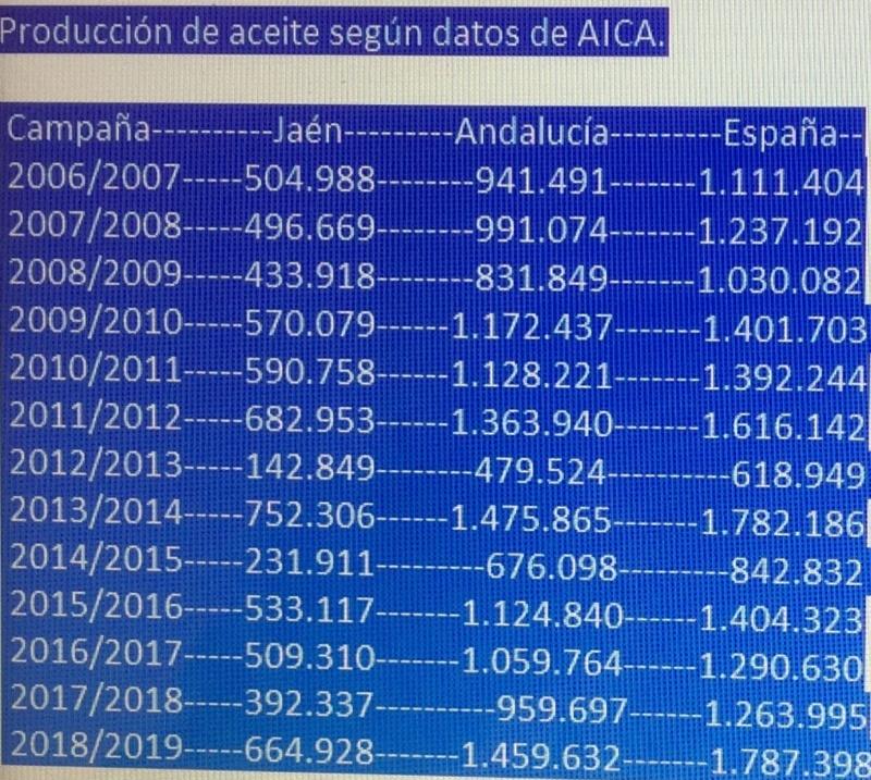 Precio Aceite de Oliva: evolución del mercado - Página 5 File10