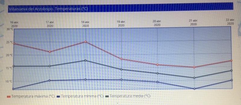 Seguimiento evolutivo/productividad parcela de secano en calar (Jaén) Img_5212