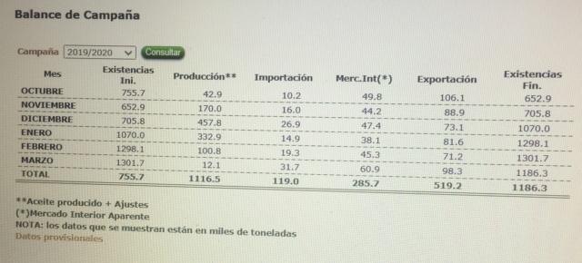 Datos mercado aceite: producción, importaciones, exportaciones - Página 3 Img_5511