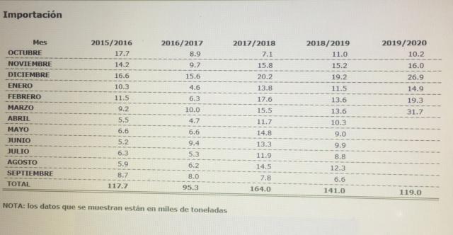 Datos mercado aceite: producción, importaciones, exportaciones - Página 3 Img_5512
