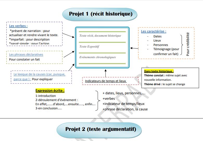 ملخص مادة اللغة الفرنسية بصيغة pdf  Bac_fr10