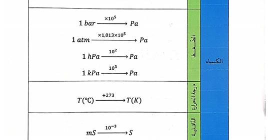 التحويلات في جميع الوحدات دروس الفزياء بكالوريا Safe_i10