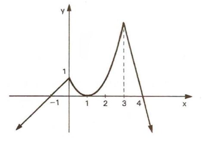 Questão 470-FME-vol1- Função Grzefi17