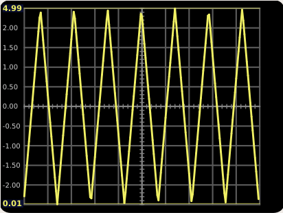 Features for function generator Wavege11