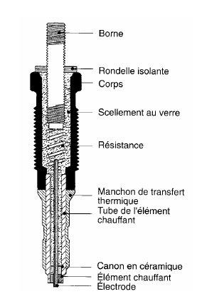 Le circuit de préchauffage Bougie11