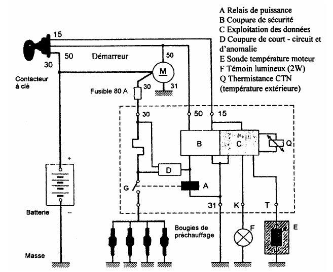 Le circuit de préchauffage Bougie16