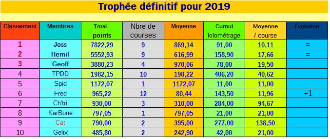 TROPHEE 2019 19123110