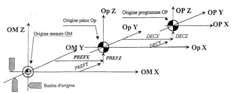rétrofit tour intélys G2009 - Page 7 Origin10