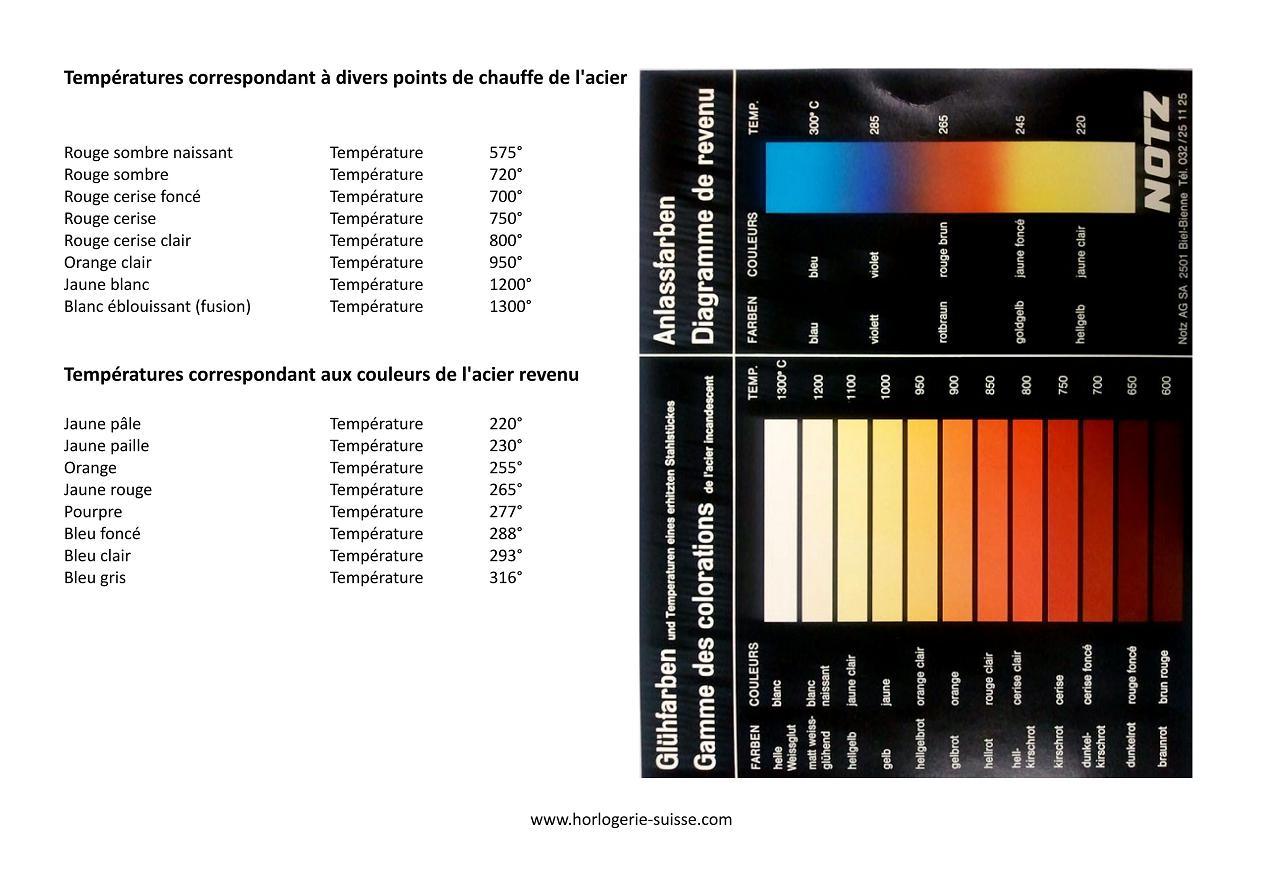Topo Traitements Thermiques (Atlas des courbes de transformation de l'acier) Uw11110
