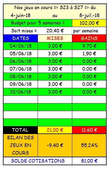 10/06/2018 --- LONGCHAMP --- R1C3 --- Mise 3 € => Gains 0 €. Screen20