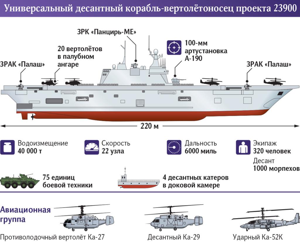 "Project 23900 ""Ivan Rogov"" Amphibious assault ship - Page 10 07_naa10"