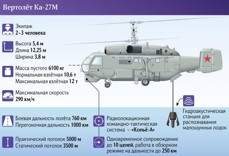 Ka-27/29/31 Naval Helicopters - Page 3 16264110