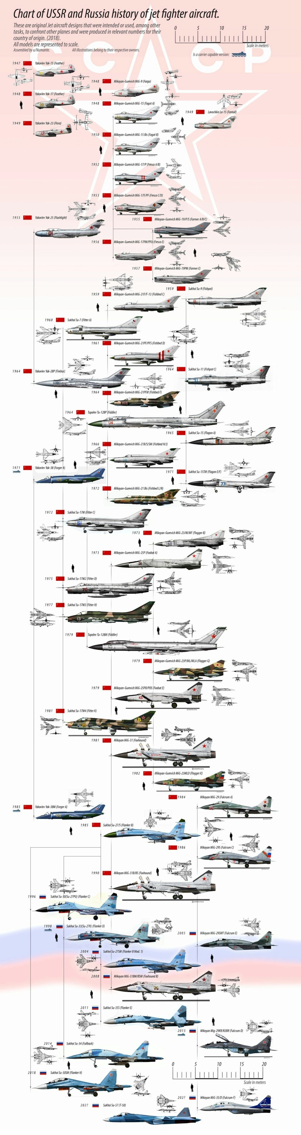 History of Soviet Cold war aircrafts - Page 4 40466310