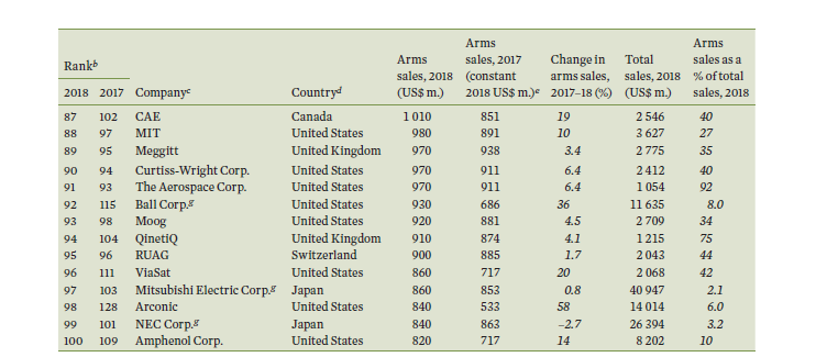 Russia's share in the Global Arms Market - Page 7 75960110