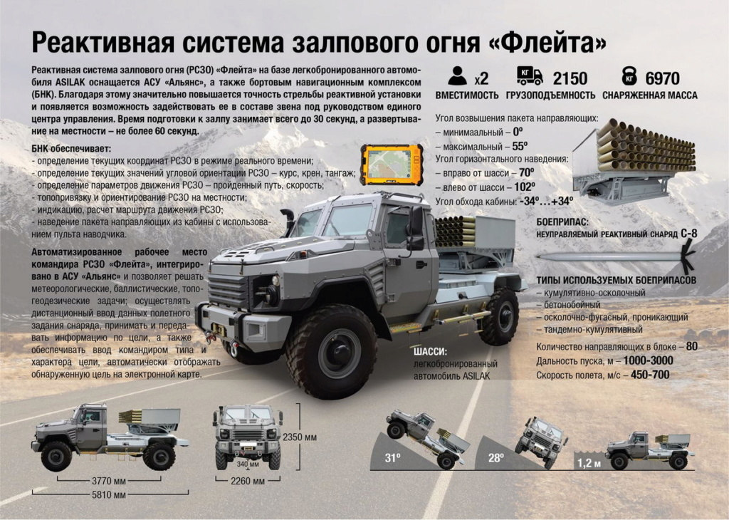 Belarus Defence Industry - Page 3 77642110