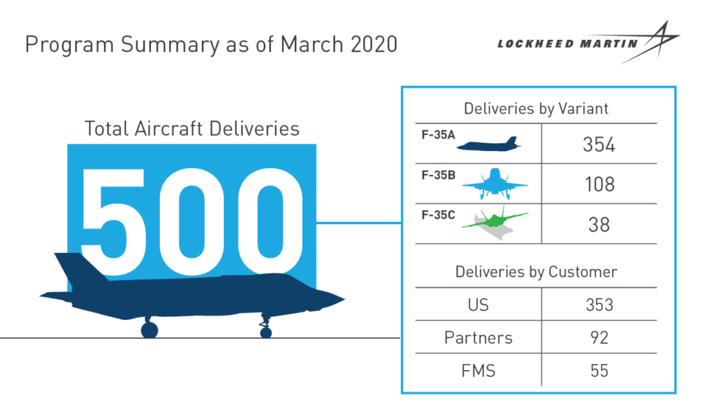 F-35 Development and News Thread: - Page 20 78496310