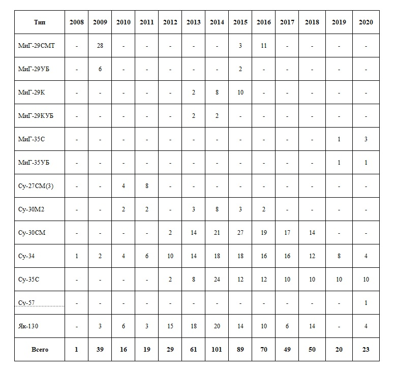 Russian Air Force numbers and procurement plans - Page 28 86825110
