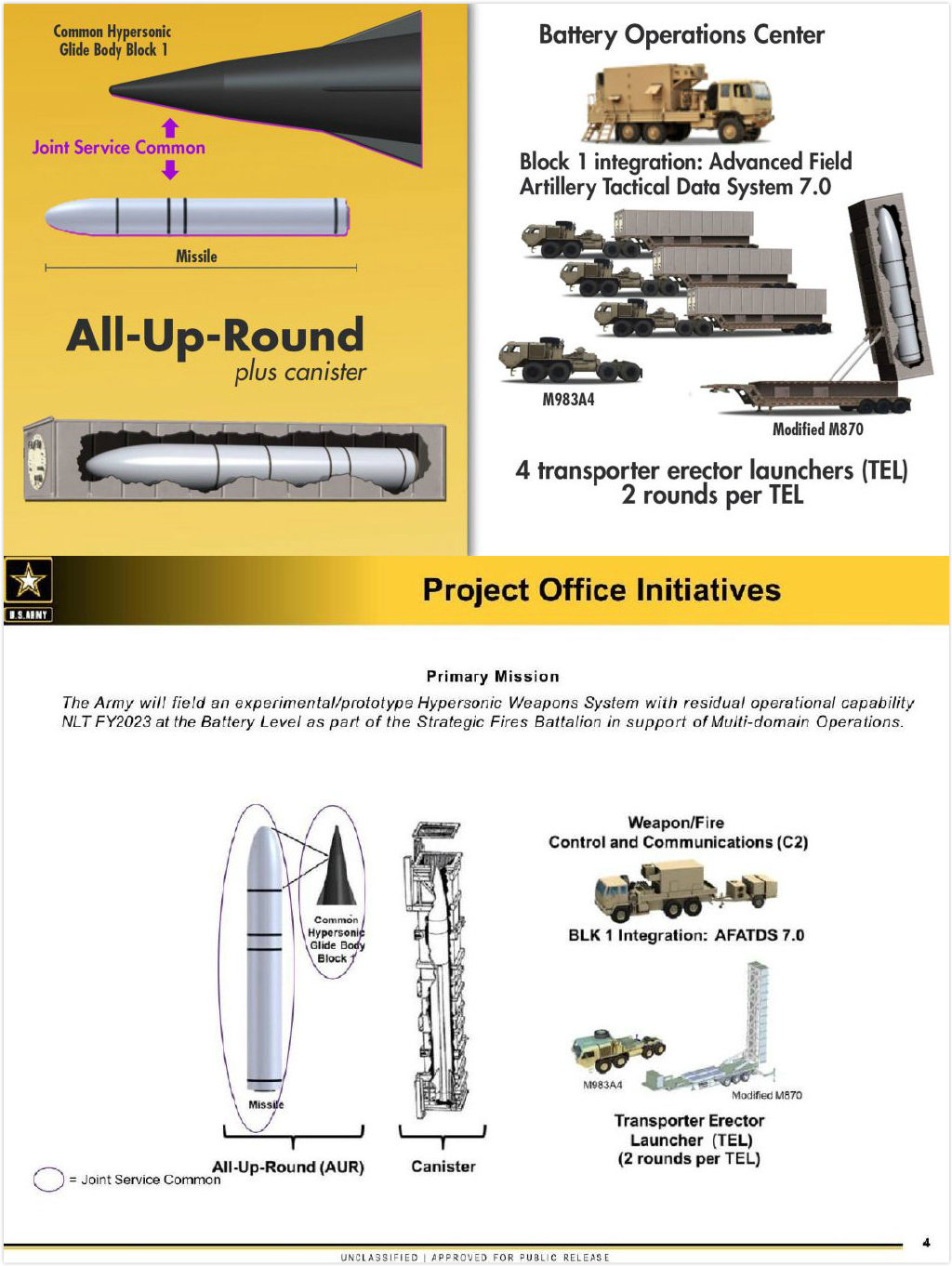 US (& Allies) Hypersonic developments and missiles - Page 4 B21
