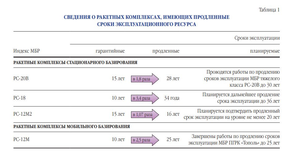 Strategic Missile Troops (RVSN): Discussion & News - Page 13 Icbms10