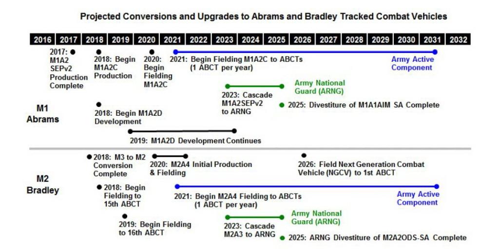 U.S. Army News: - Page 8 M2a210