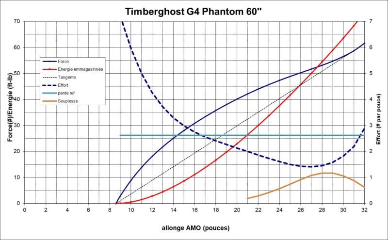 Essai comparatif Timberghost : G3 vs G4 Pic610