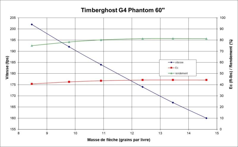 Essai comparatif Timberghost : G3 vs G4 Pic710