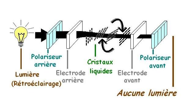 Rétroéclairage écran clim/chauffage Polari10