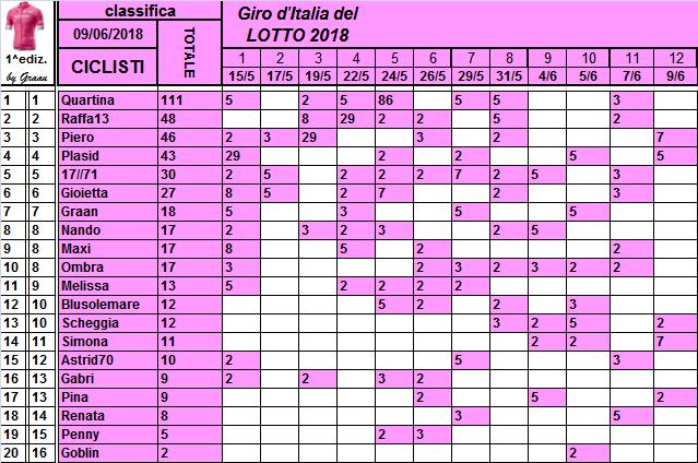 Classifiche del Giro d'Italia 2018 Classi10