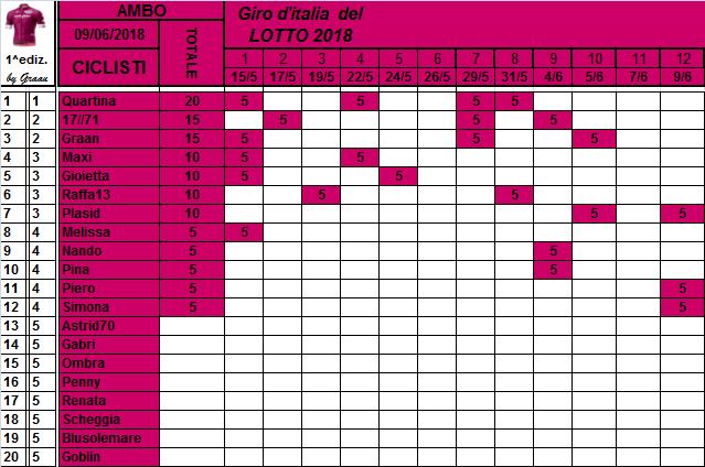 Classifiche del Giro d'Italia 2018 Classi11