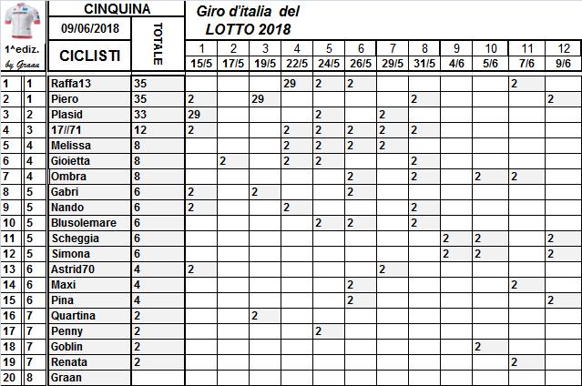 Classifiche del Giro d'Italia 2018 Classi13