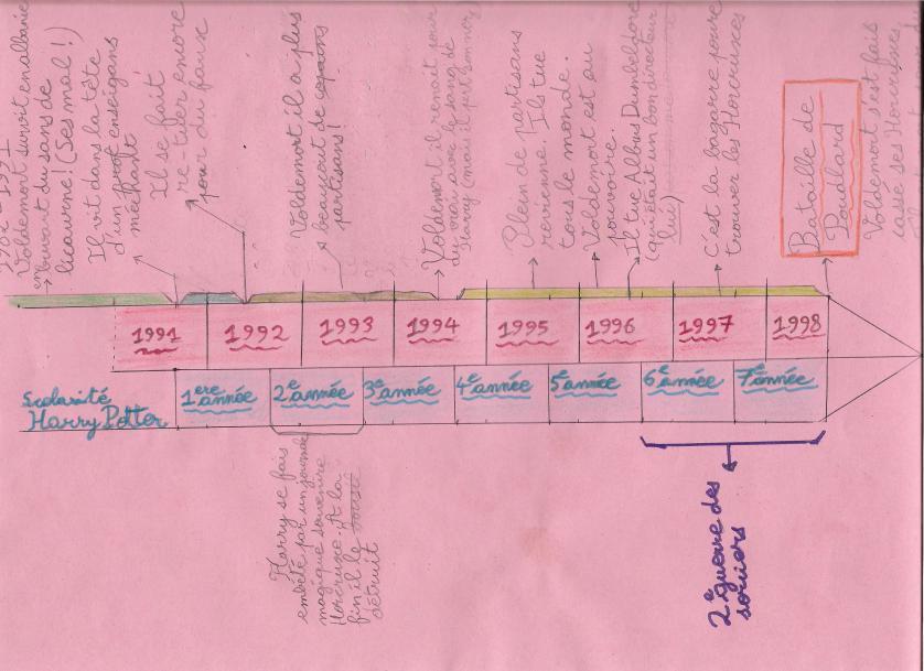 Cours n°2 - Etablir une chronologie [terminé] - Page 2 Chrono10