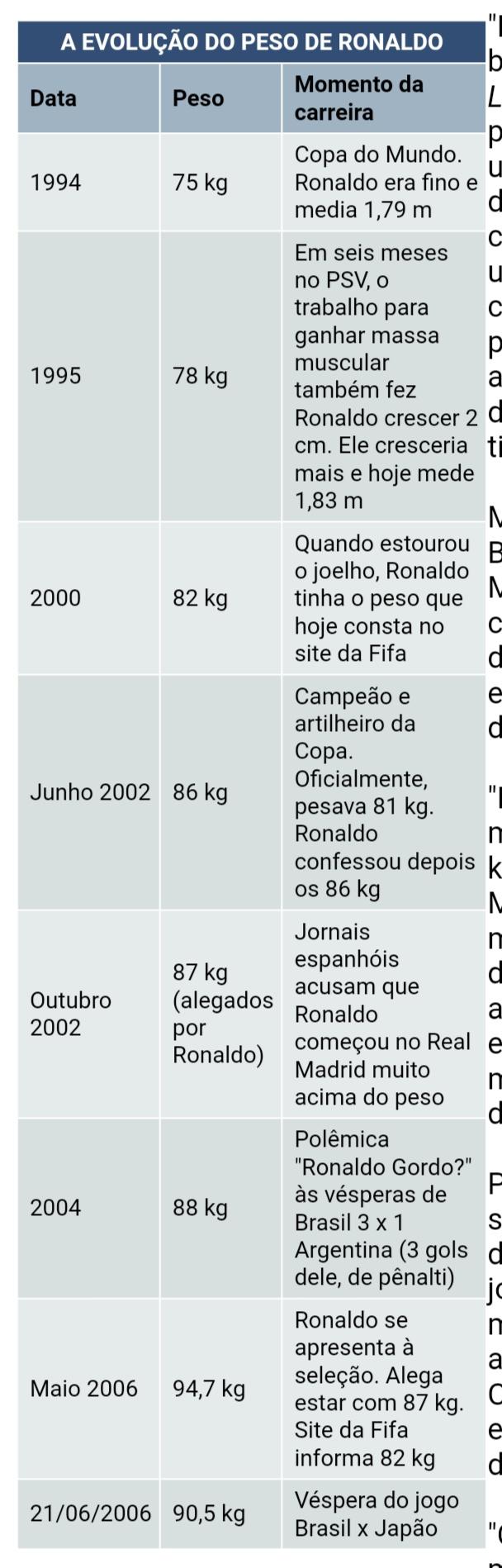 ¿Cuánto mide Ronaldo Nazario? - Estatura y peso - Real height and weight Img_1264