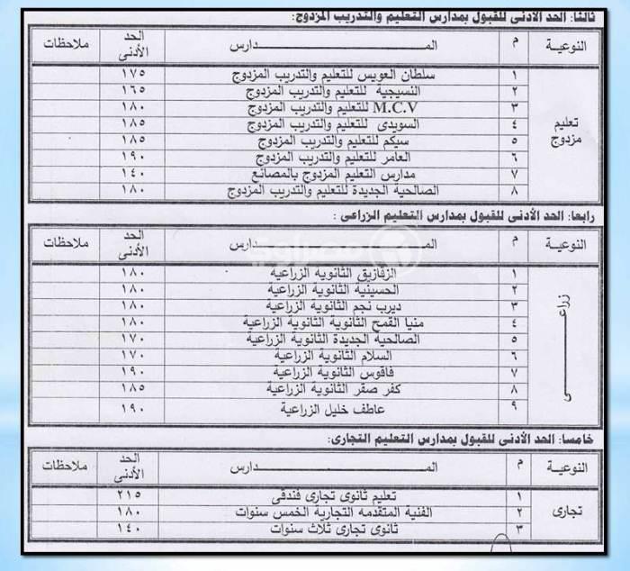 تنسيق القبول بالثانوية العامة والتعليم الفني 2020 محافظة الشرقية Oai_oi11