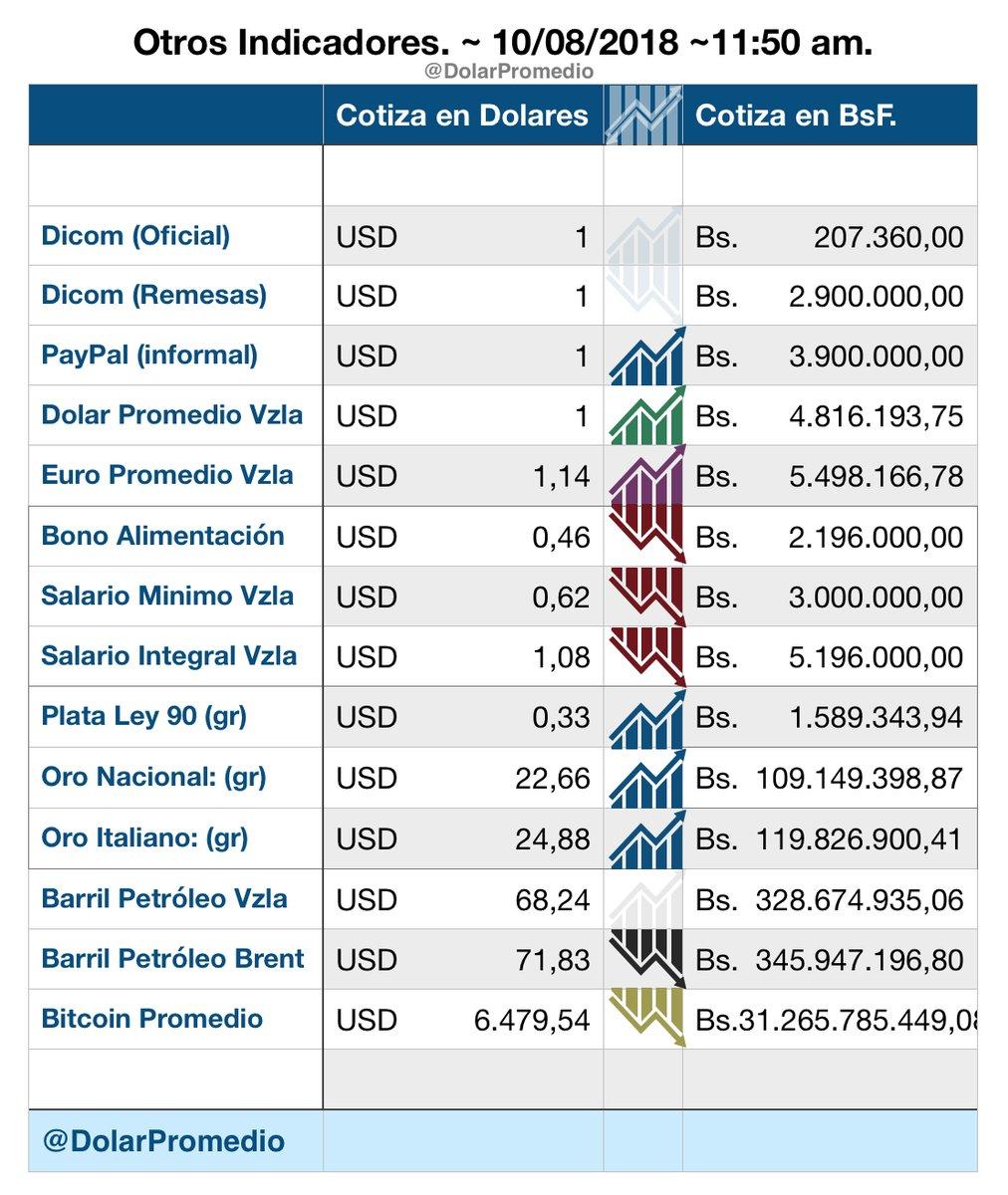 El $$$$$ en Venezuela como marcha? _domin10