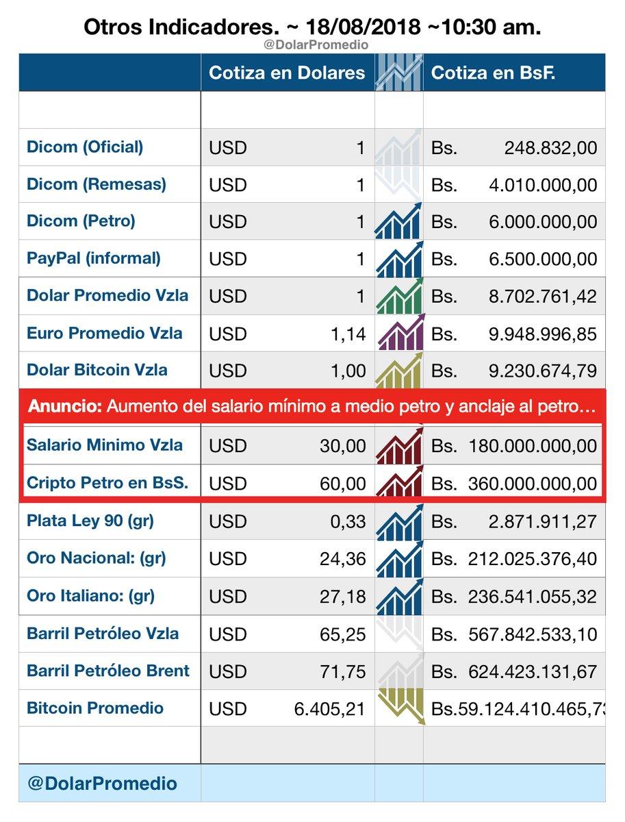El $$$$$ en Venezuela como marcha? _trmjp10