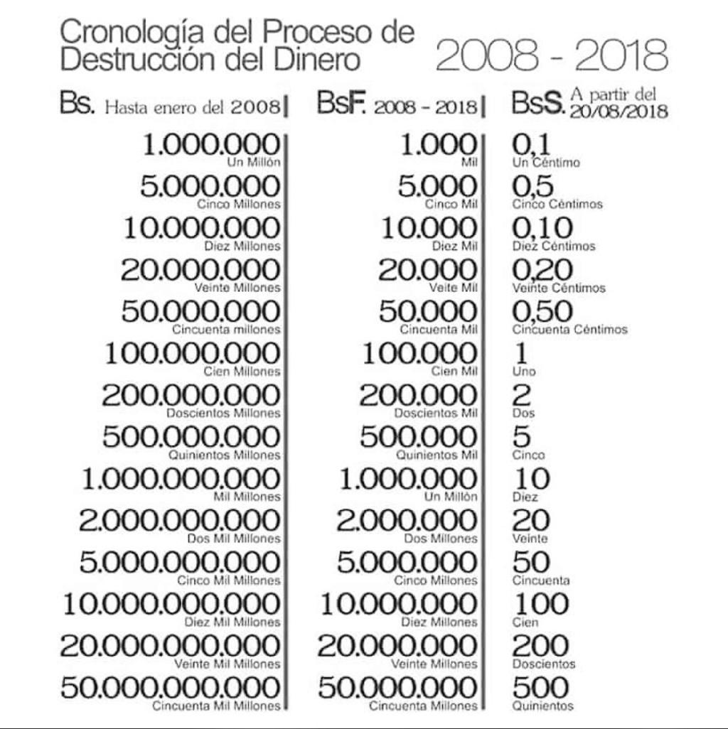 Una Oración por VENEZUELA:Quitar 5 ceros a la moneda... y la Gasolina? Destru10