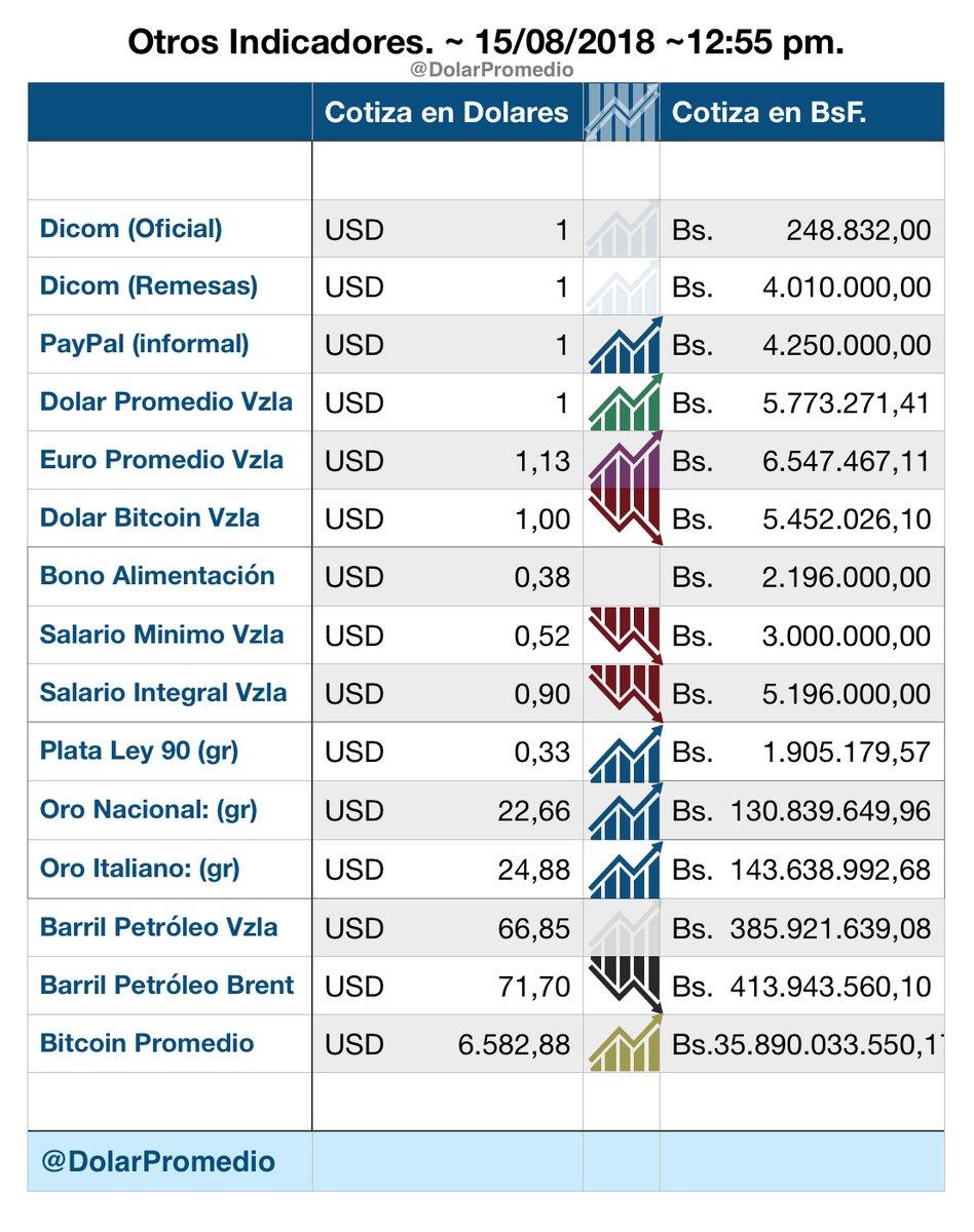 El $$$$$ en Venezuela como marcha? Dkp_wl10