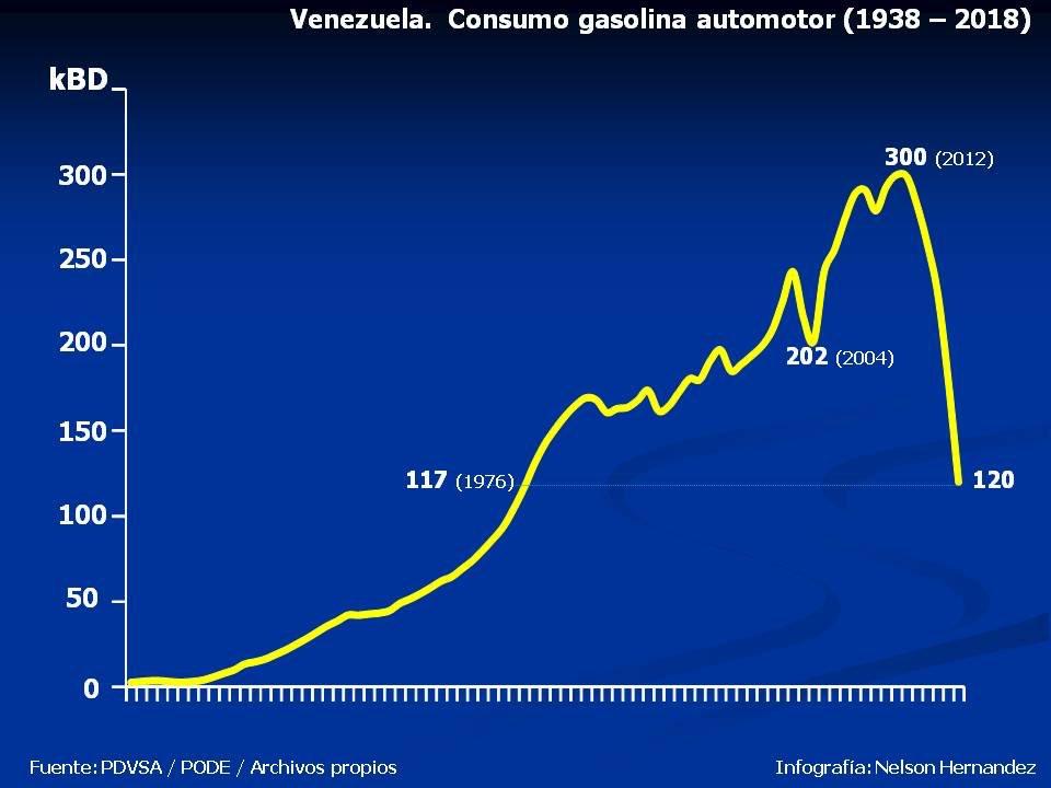Venezuela:Precio de su gasolina Dppxpn10