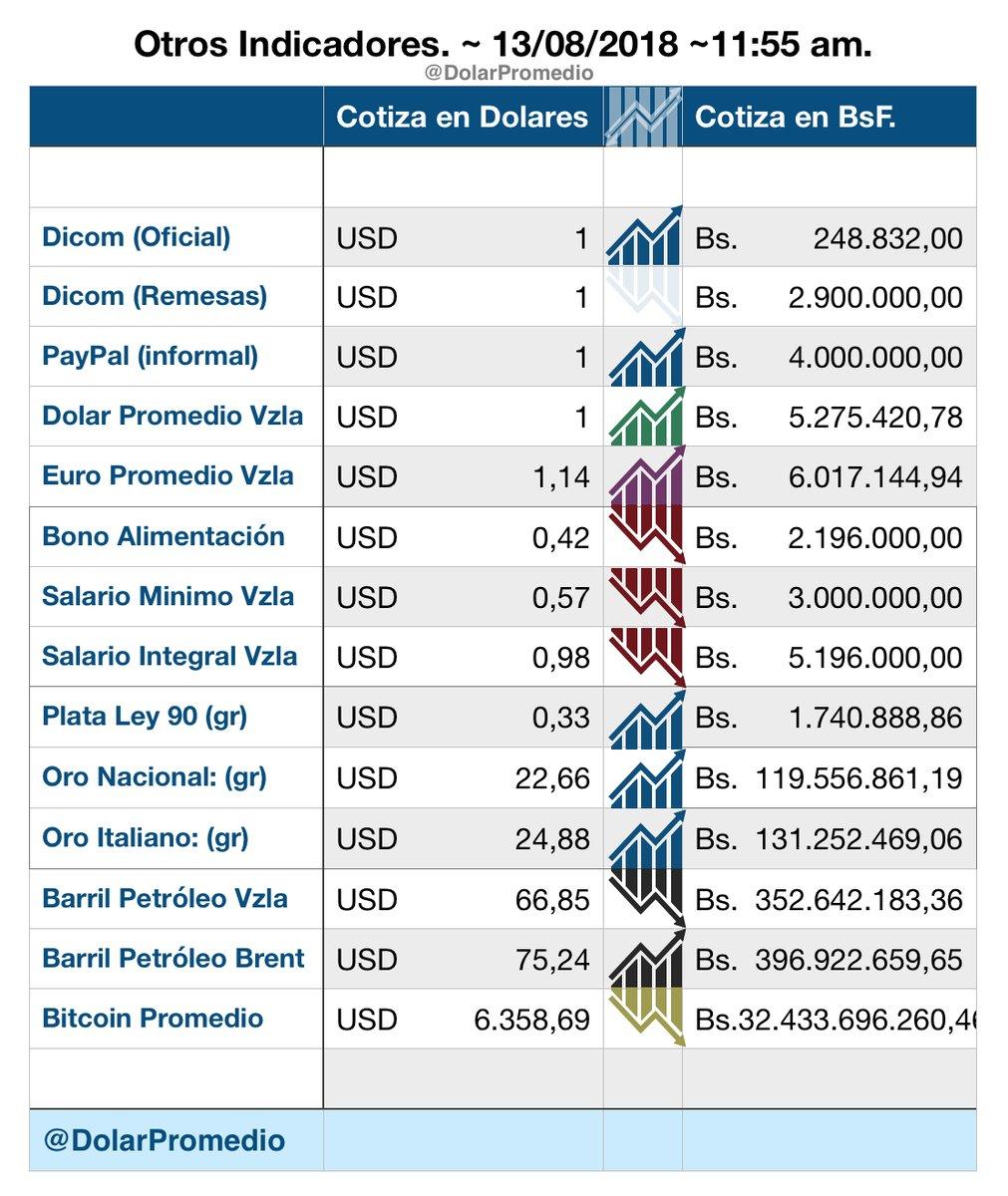 El $$$$$ en Venezuela como marcha? Lunesj10