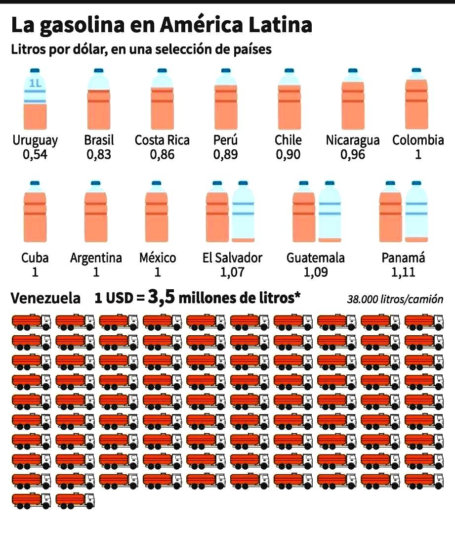 Venezuela:Precio de su gasolina Precis10